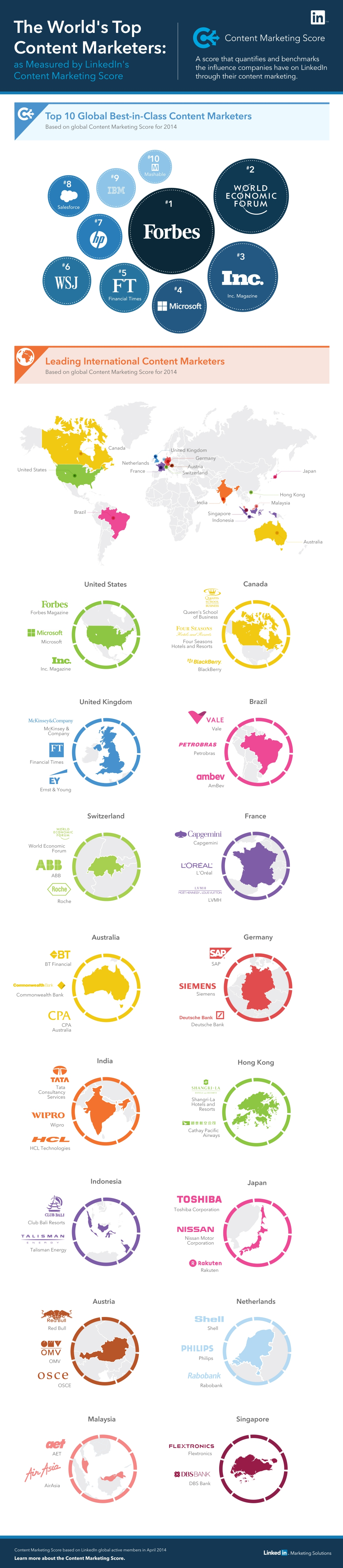 Most+Engaging+Brands+Infographic