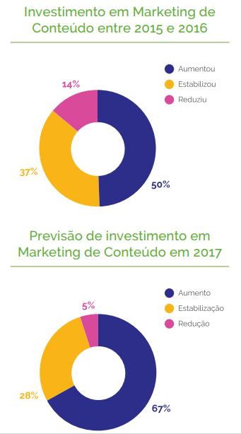 content-trends-9