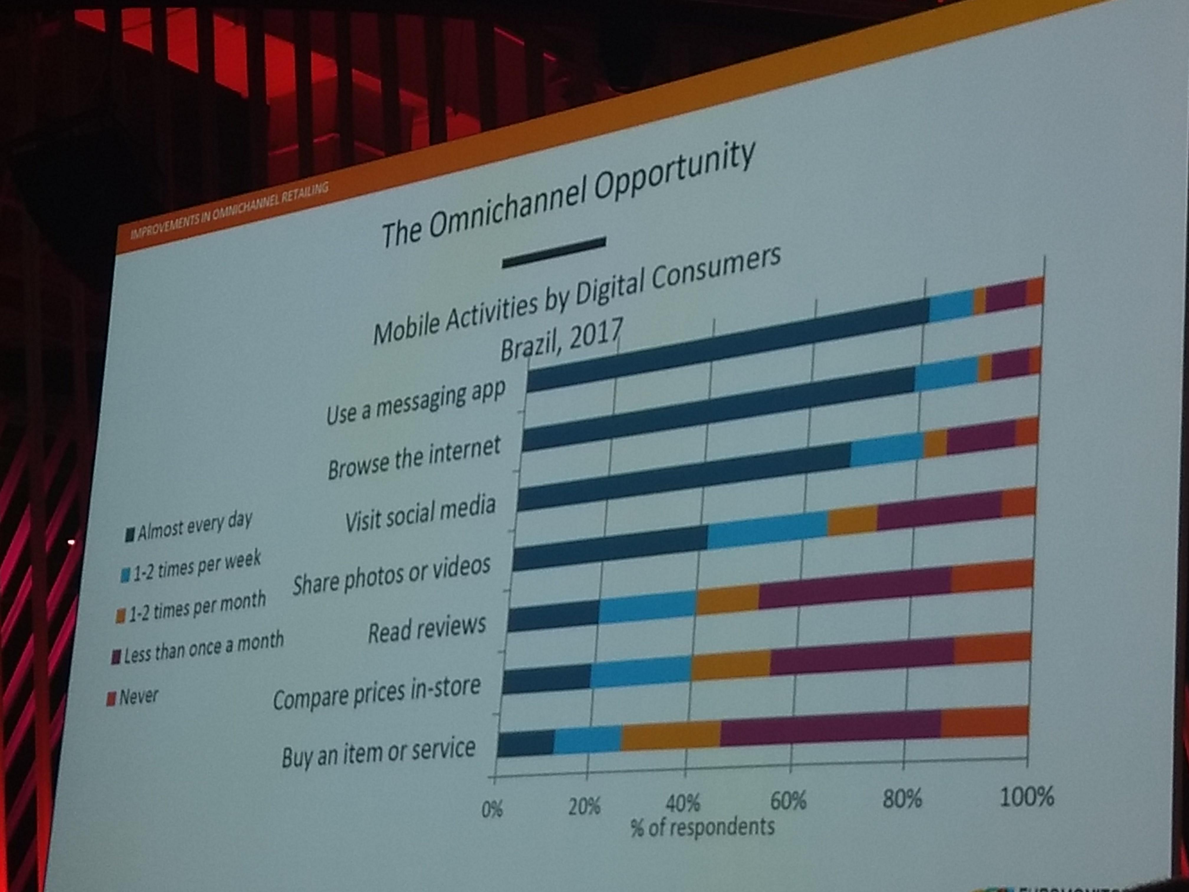 Foto de um infográfico representado por barras horizontais que apresenta as atividades do consumidor no mobile.