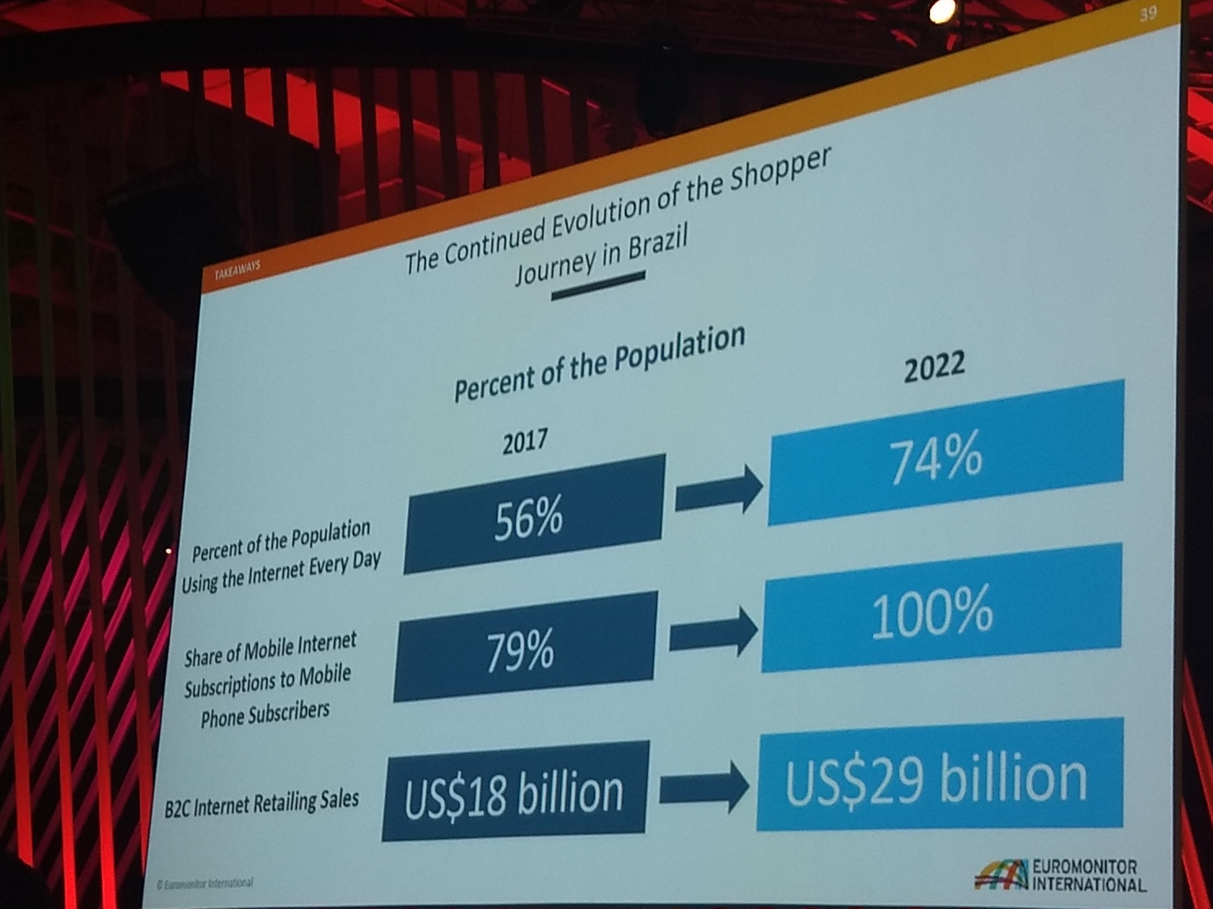 Foto que mostra a evolução da jornada de compra no Brasil com uma comparação dos anos de 2017 e 2022.