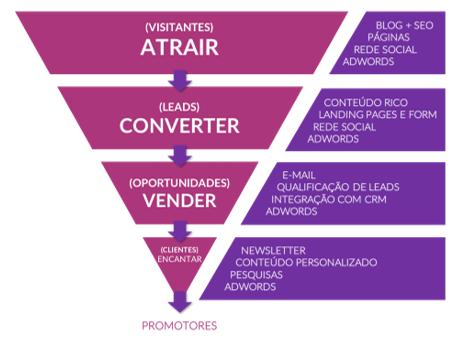 Imagem de um triângulo investido de cor lilas e separado em 4 categorias ligadas por flechas roxas: atrair, converter, vender e encantar. Na parte de baixo está escroto Promotores. Do lado do funil os aspectos que se relacionam com cada categoria. Ex: Atrair: Blog, SEO, rede social, Adwords.