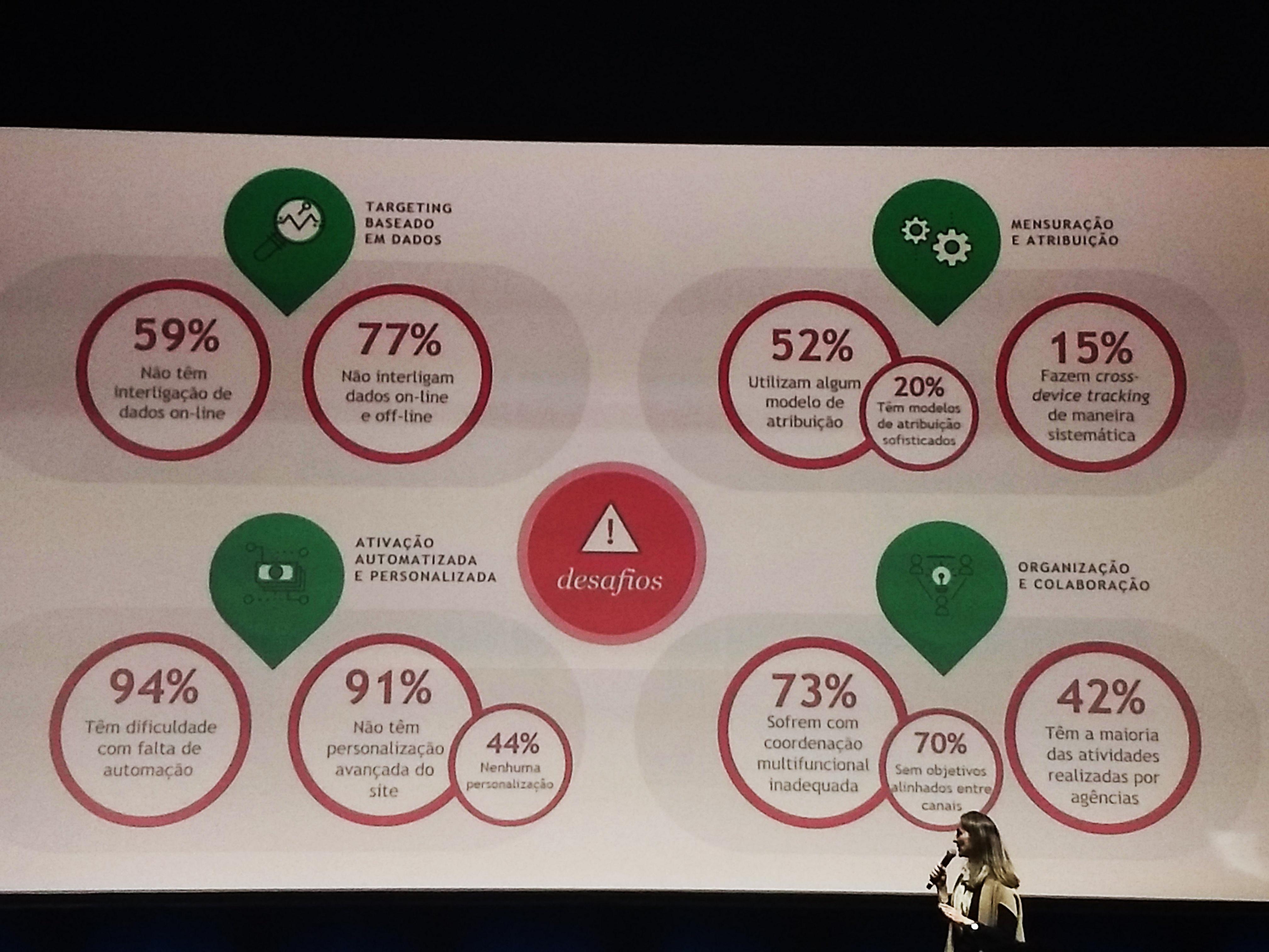 foto. Slide com os desafios das empresas no data-driven markeitng
