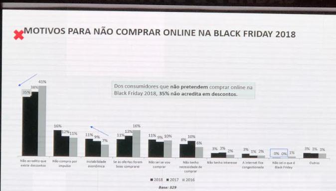 Slide com motivos para não comprar na Black Friday.