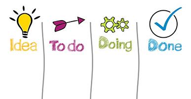 Imagem: colunas desenhadas divididas em Ideias, para fazer, fazendo, pronto.