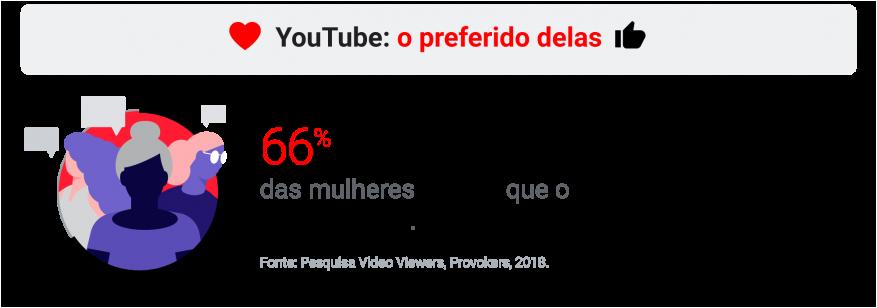 Imagem: dados do youtube.