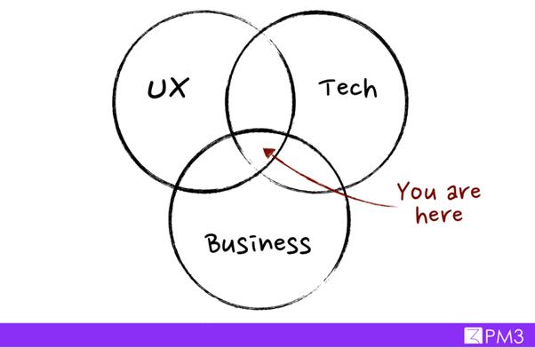 Conhecimentos Básicos de um Product Manager