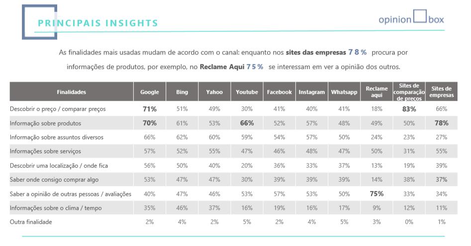 insights da pesquisa State of Search Brasil 2020