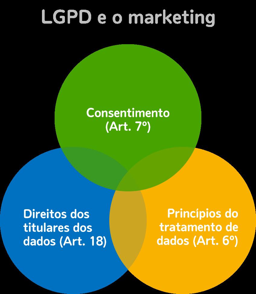 LGPD e o Marketing