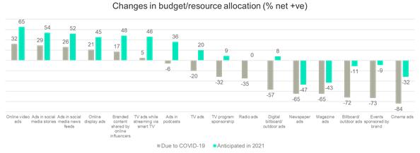 Situação 1: Mudanças planejadas na alocação de investimento/recursos (alteração para aumento líquido planejado)