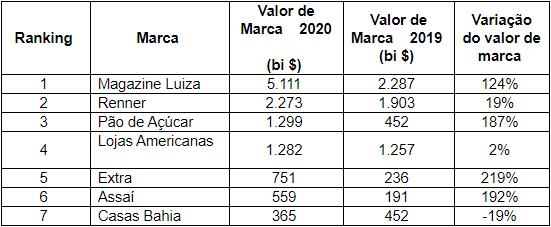 O ranking BrandZ Brasil das 25 Marcas Mais Valiosas de 2020 apontou o Varejo como o segmento que mais cresceu