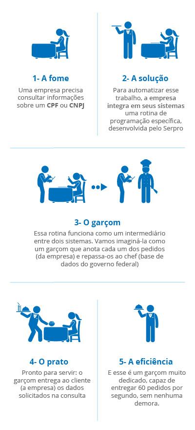 Verificações automáticas e instantâneas de CPF e CNPJ diminuem riscos de fraude, aceleram vendas e modernizam processos nas empresas brasileiras