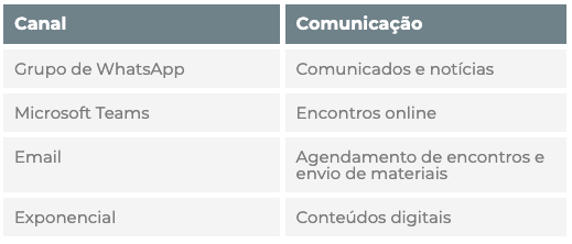 Disciplinas - Canal e comunicação
