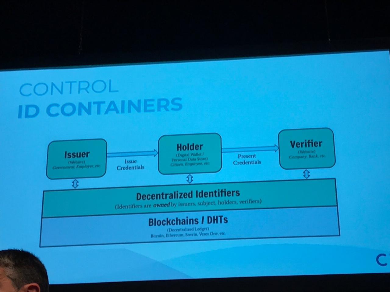 Foto de um slide que fala sobre controle de containers