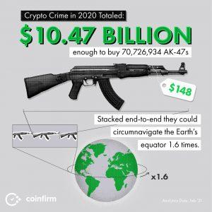 Em torno da Terra com AK-47s e Criptocrime