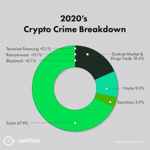 Análise do criptocrime de 2020